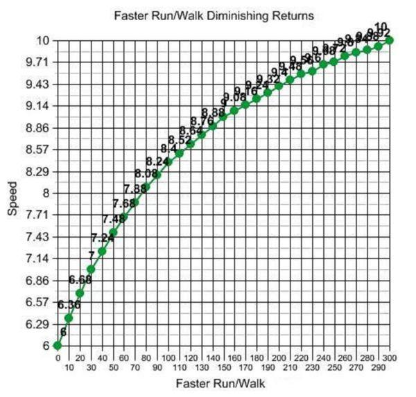 Faster Run/Walk Diminshing Returns
